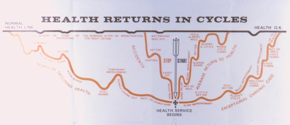 Health Returns In Cycles
